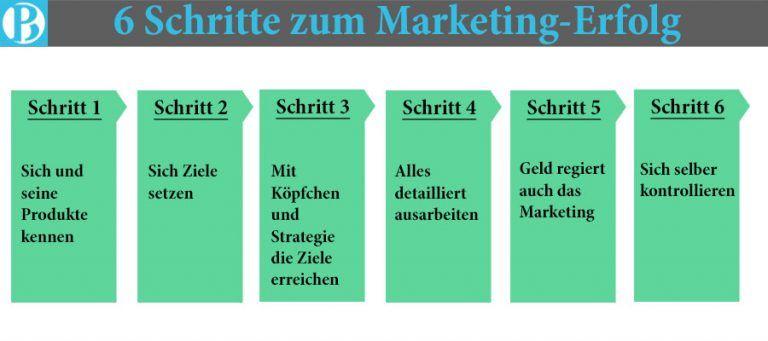 So Erstellt Man Ein Marketing Konzept In 6 Schritten Marketing Konzept Marketing Konzept