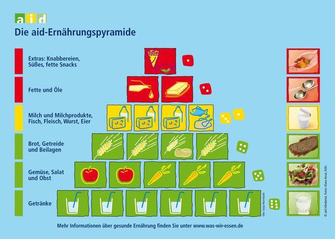 Ernährungspyramide ab etwa 13 Monate – babytipps24.de ...