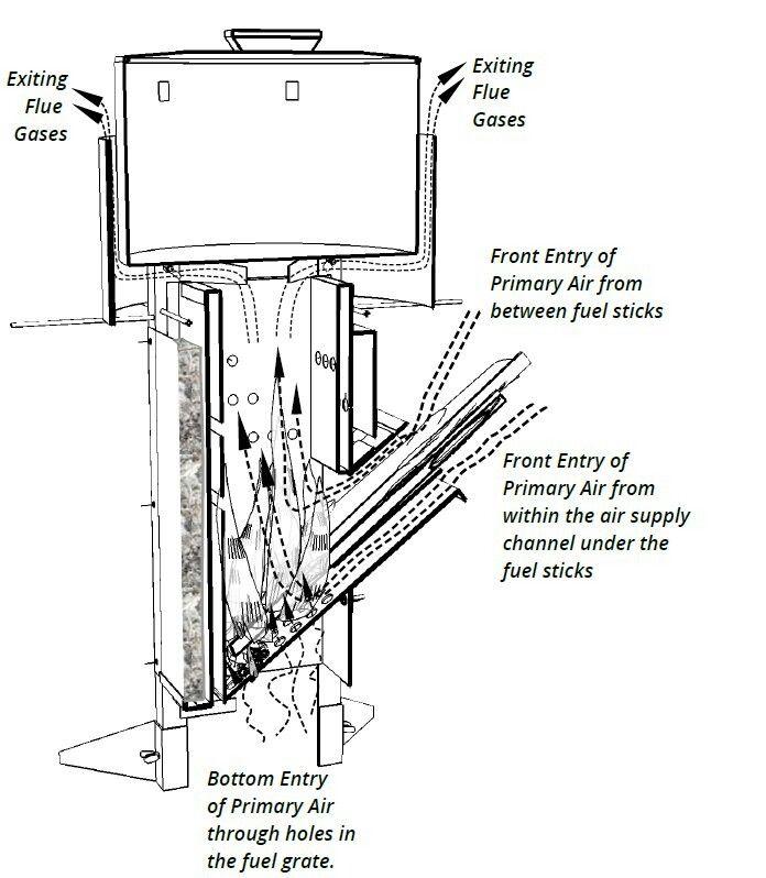Imagini pentru estufa rocket planos soba Pinterest Estufas