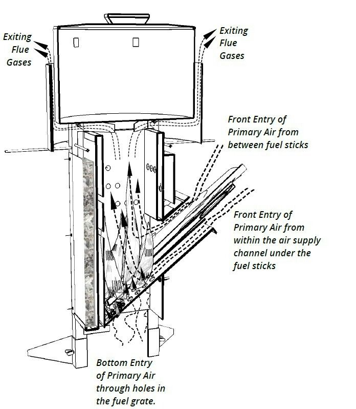 Imagini pentru estufa rocket planos soba pinterest for Planos de cocina economica a lena