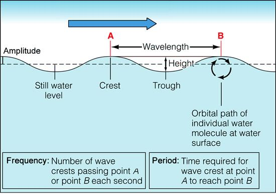 Diagram Ocean Waves - Today Wiring Schematic Diagram on