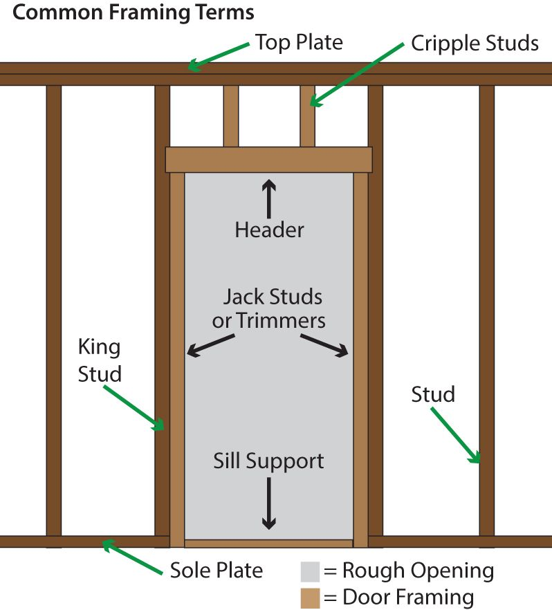 How to install a pre hung entry door methods entry - How to install exterior prehung door ...
