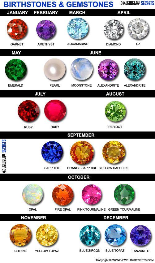 Birthstones Chart on Pinterest