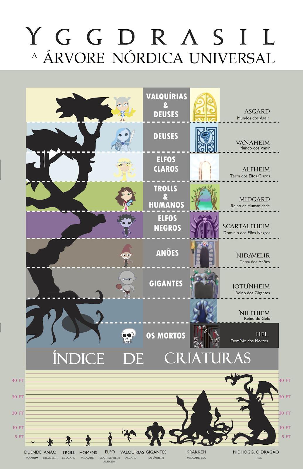 HISTÓRIA EM CARTAZ: Mitologia | Os Nove Mundos de Yggdrasil