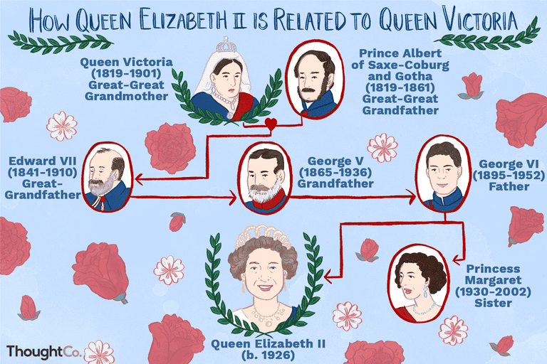 How Queen Elizabeth II Is Related to Queen Victoria