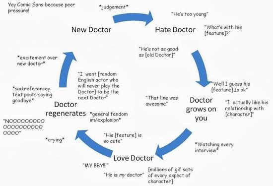 The Doctor Who Fandom Cycle The New Doctor Doctor Doctor Who