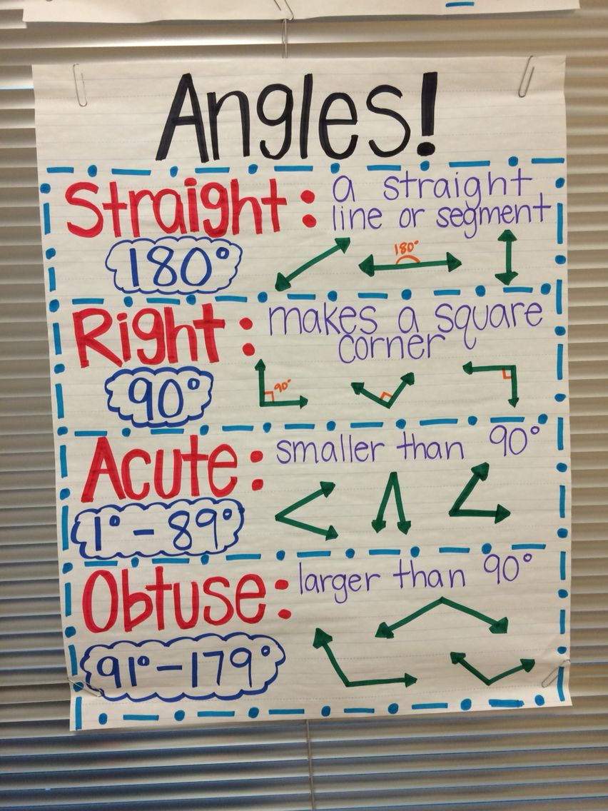 Angles anchor chart | Angles anchor chart, Anchor charts, Math ...