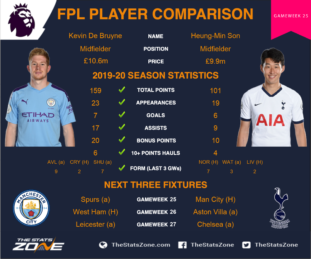 FPL Gameweek 25 - head-to-head comparisons: Kevin De ...