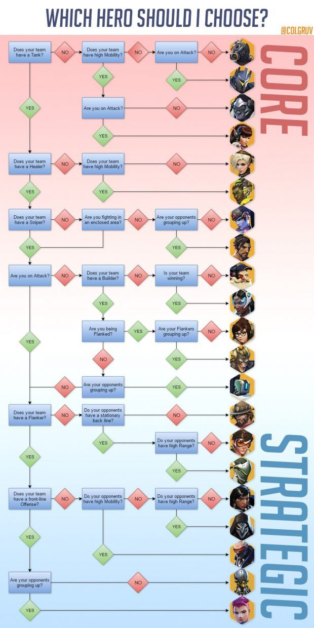 Overwatch - Flowchart for Decision Making Overwatch Stuff