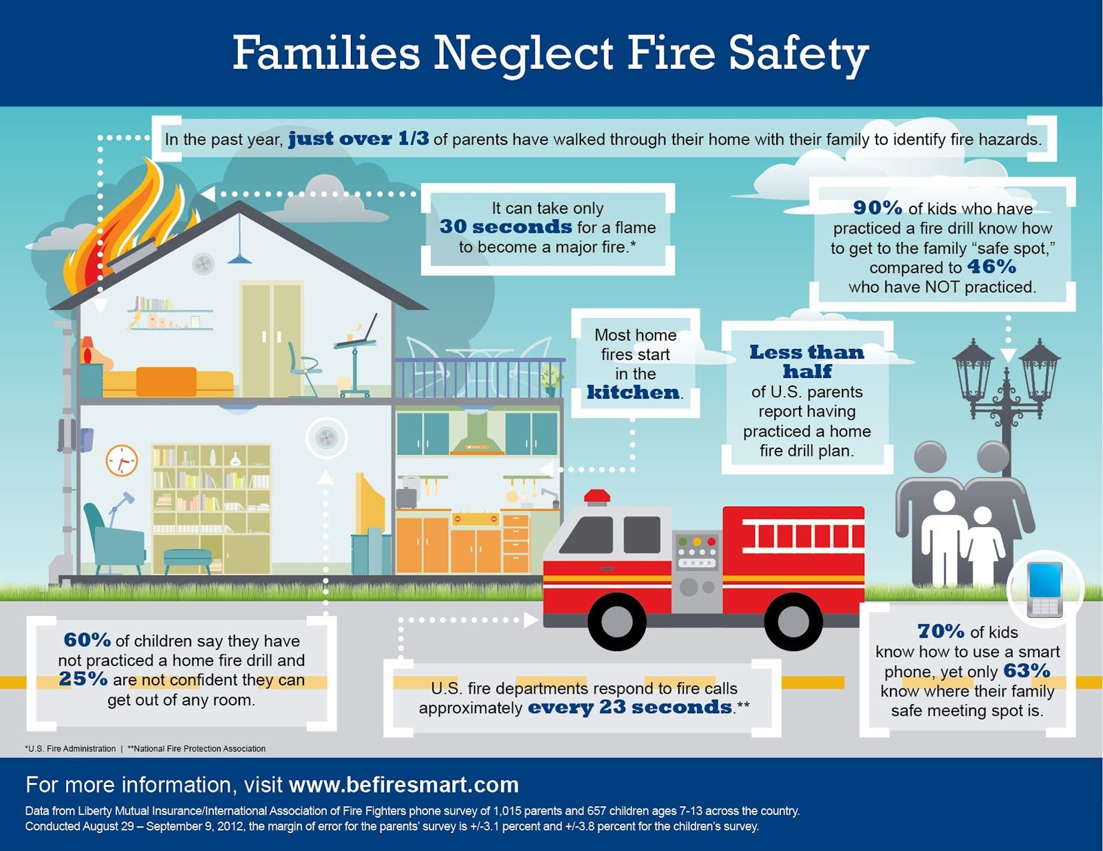 Keep Your Family Safe and Happy With a Fire Escape Plan