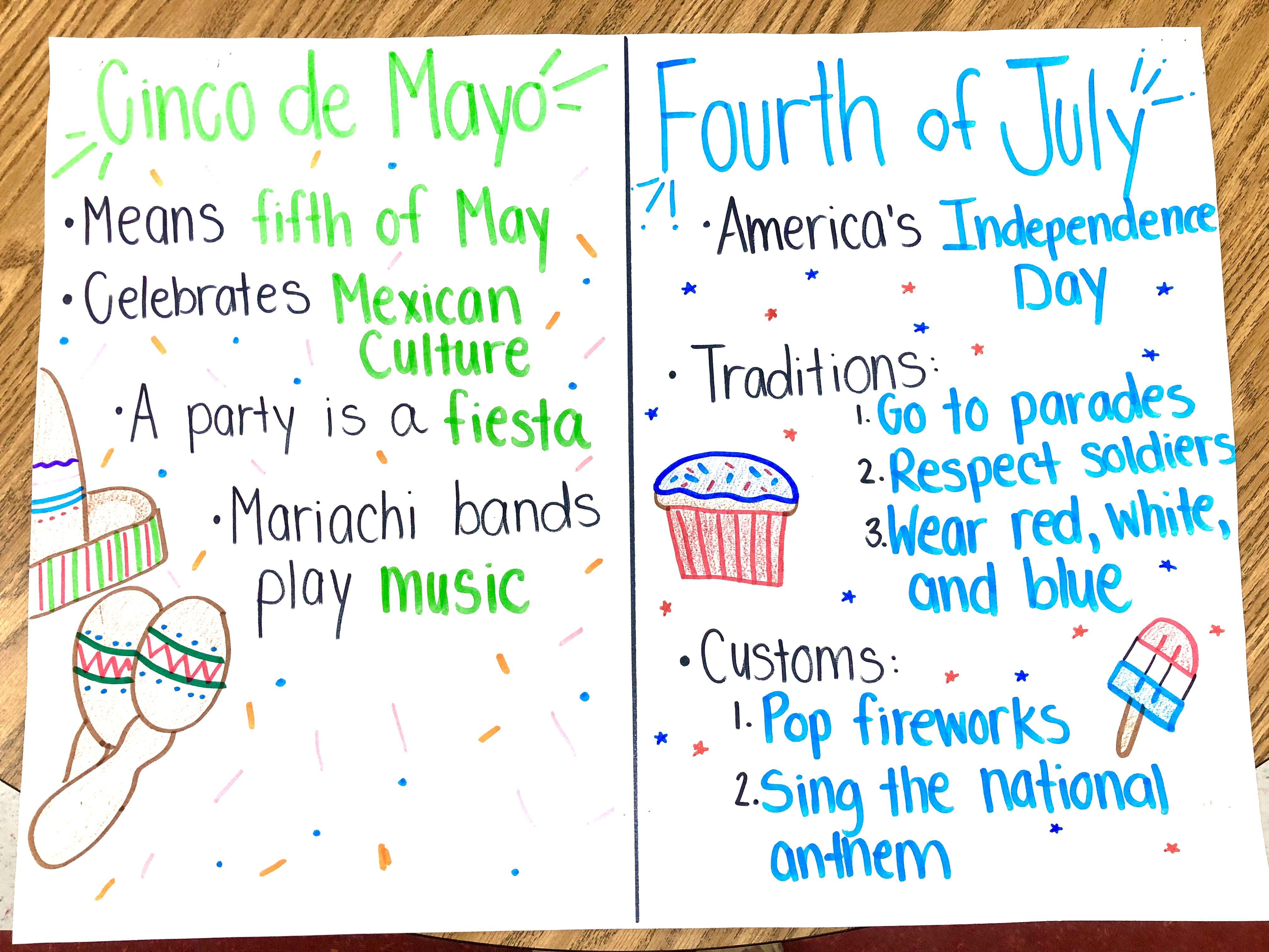 Cinco De Mayo And 4th Of July 2nd Grade Social Studies Social Studies Social Emotional Fourth Of July