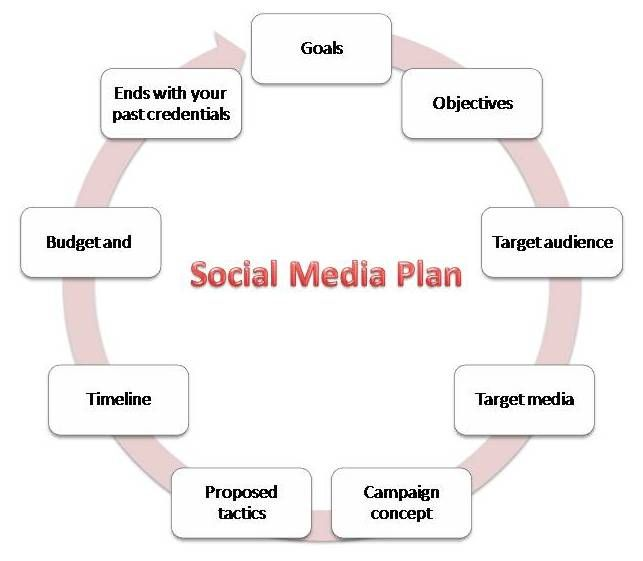 10 Social Media Plan Templates \ Free Resources for Beginners - social media plan template