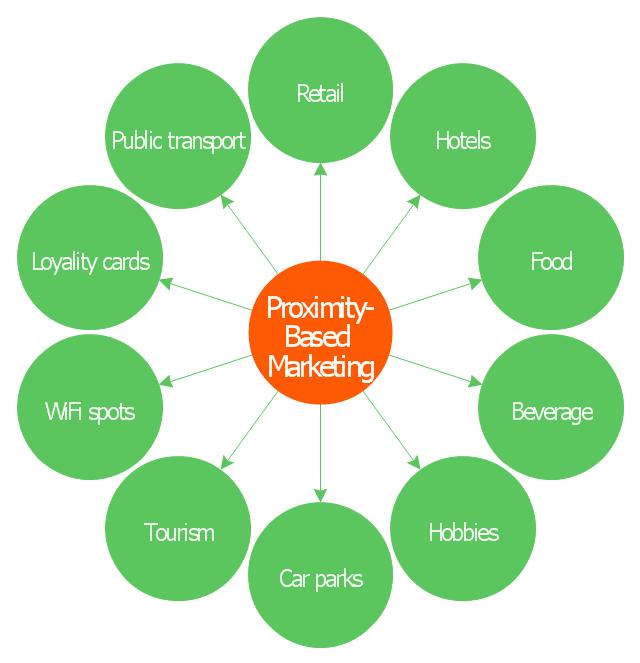 Circle Spoke Diagram Proximity Based Marketing Circle Spoke Circle Marketing Diagram