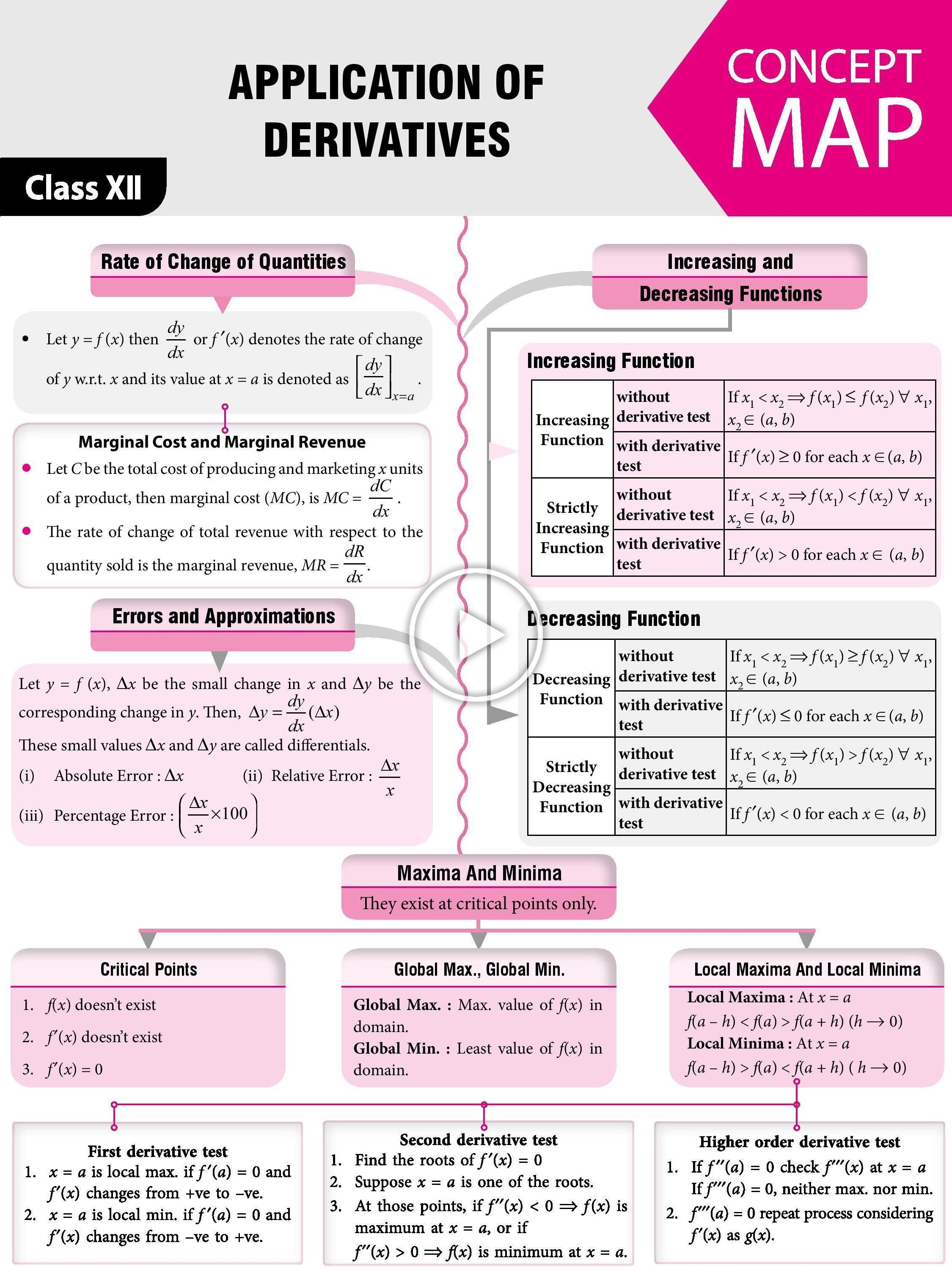 Application Of Derivatives Worksheet Worksheets Are A Crucial Portion Of Researching English Infants Be Tr In 2021 Math Tutorials Physics And Mathematics Basic Math [ 2999 x 2250 Pixel ]