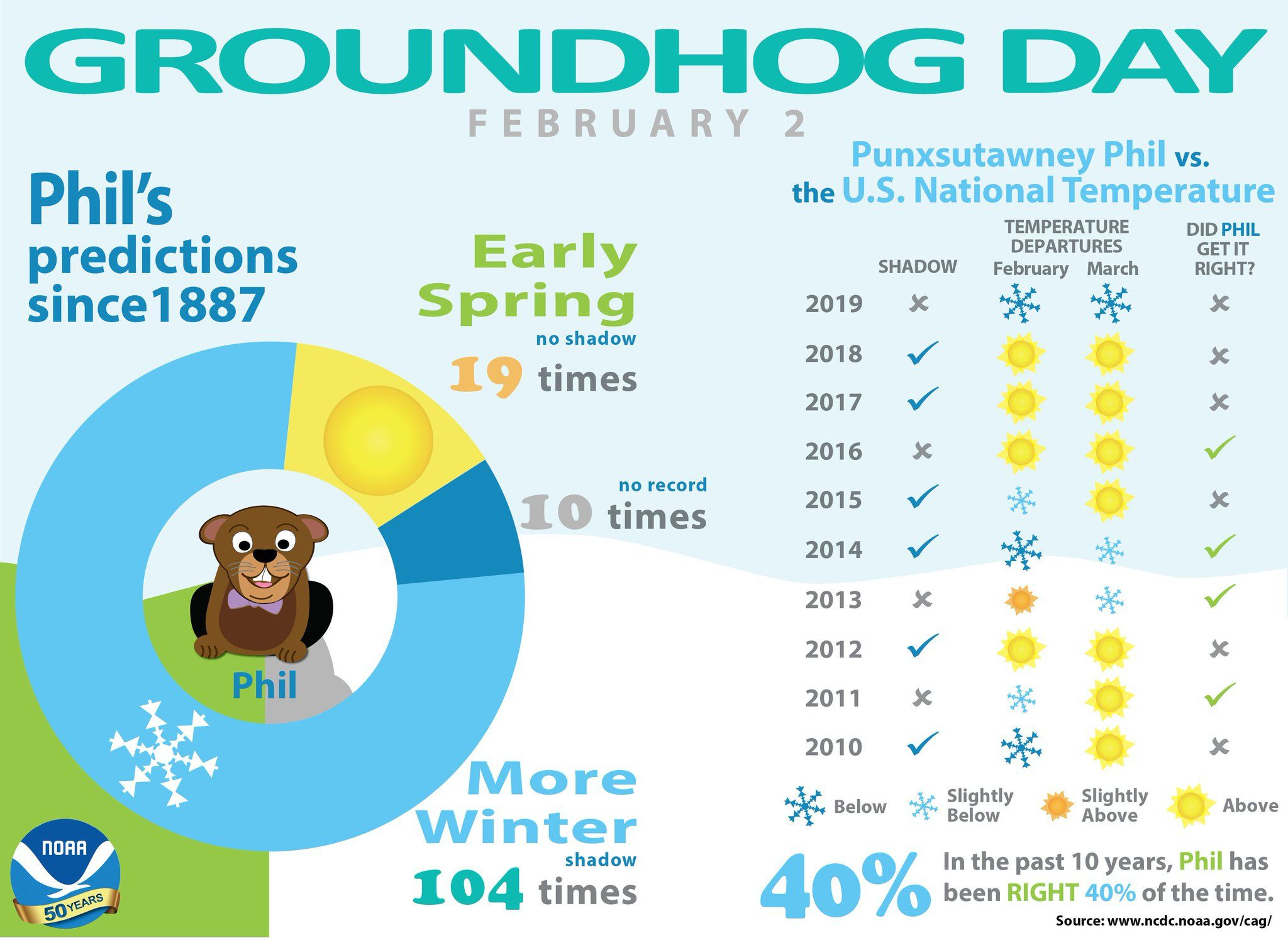 Pin by Mary Blake on Groundhog Day!! in 2020 Groundhog