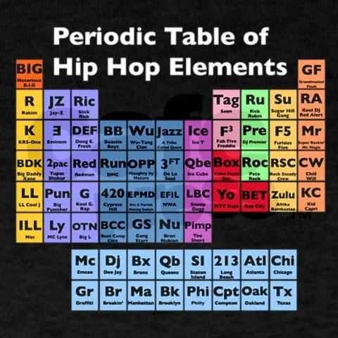 For my little chemist hip hop elements basic mc turntablist b for my little chemist hip hop elements basic mc turntablist b urtaz Gallery