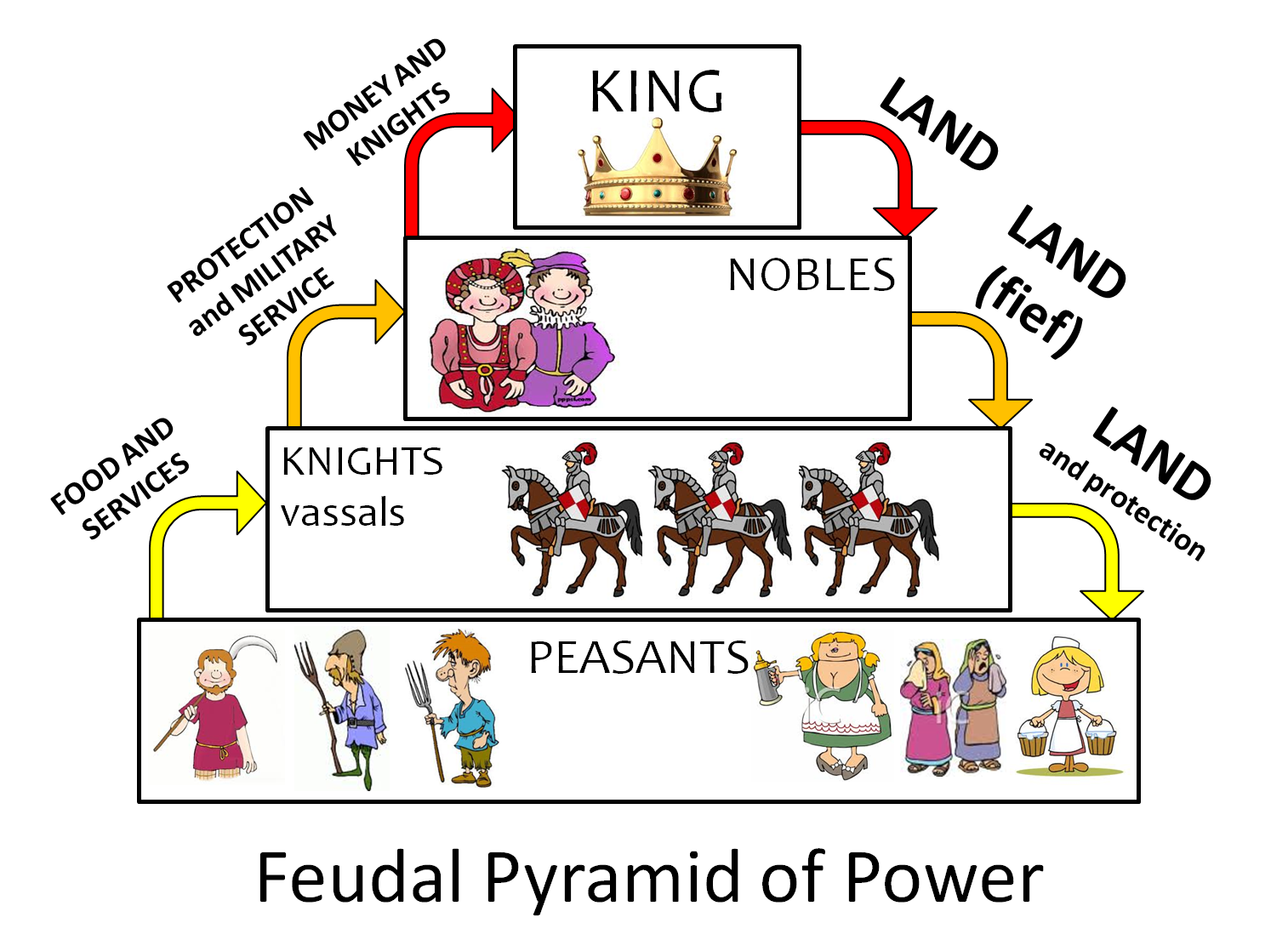This is an example of the feudal lifestyle that is occurring – Feudalism Worksheet
