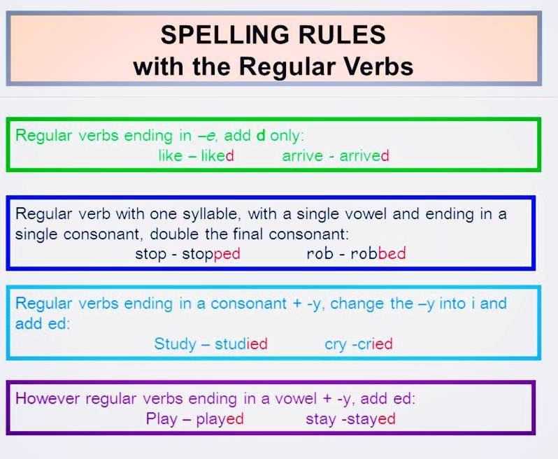 simple english grammar rules pdf
