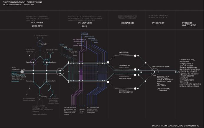 Visualization flow diagram qingpushanghai graphic design user interface design malvernweather Images