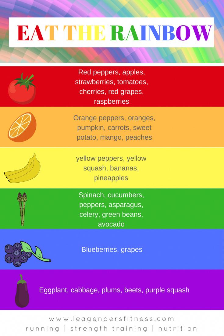 Eat The Rainbow Healthy Grocery List Rainbow Diet Eat The Rainbow