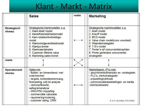 Hoe Maak Je Een Goed Verkoopplan Intermediair Nl Marketingplan Hoes Matrix