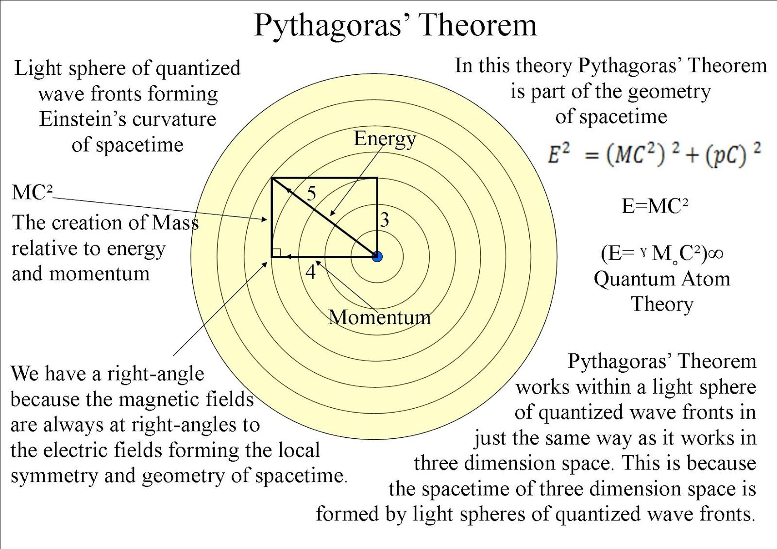 Can Art Explain Physics An Artist Theory On The Physics Of Time As A Physical Process Fisica Quantica Fisica Ciencias