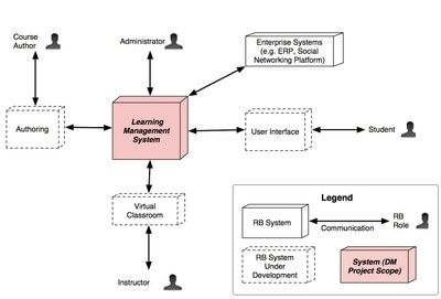 Modeling projects in context a context or scope diagram diagram ccuart Image collections