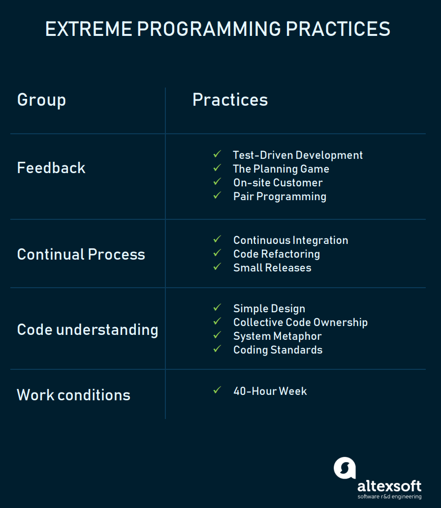 Extreme Programming Values Principles And Practices Extreme