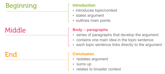 Three Parts Of An Essay See Link Below For Long Description  Essay  Three Parts Of An Essay See Link Below For Long Description