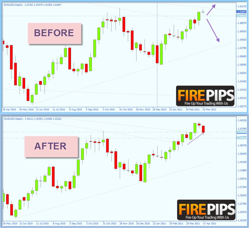 Fxcm trading station ii tutorial virtual dj