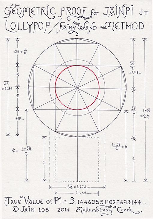 Jain 108 MatheMagics   Value of pi, Sacred geometry, Geometry