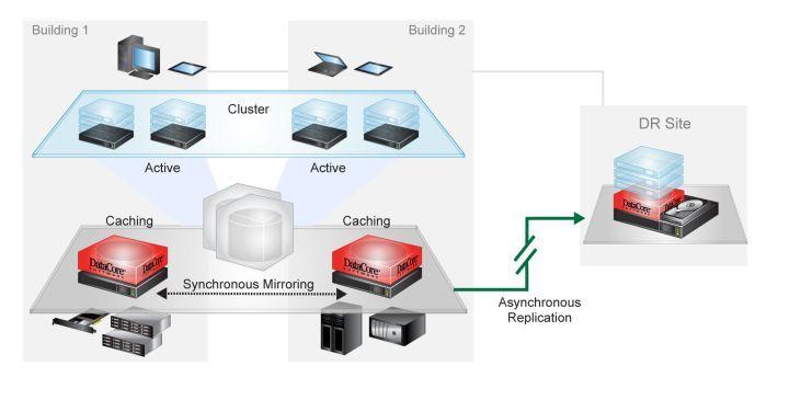 DataCore bringt den Storage-Hypervisor für die Cloud