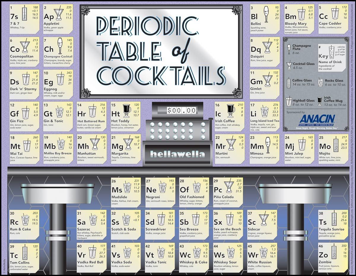 Periodic table of cocktails from appletinis to zombies high periodic table of cocktails from appletinis to zombies gamestrikefo Image collections