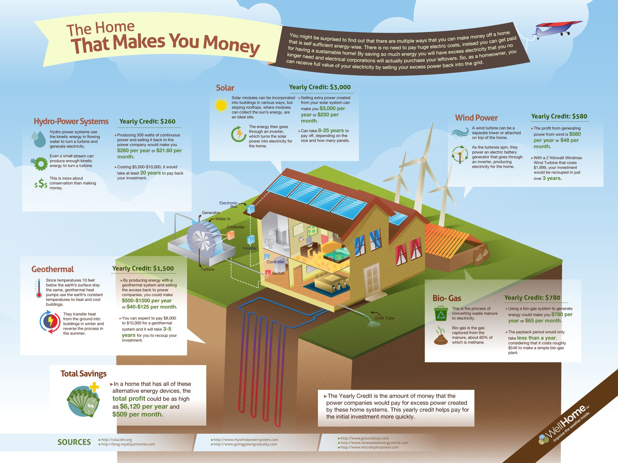 the home that makes you money Energy efficiency in the home