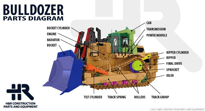 H&R Teardown Diagram: Bulldozer | About H&R Construction ...