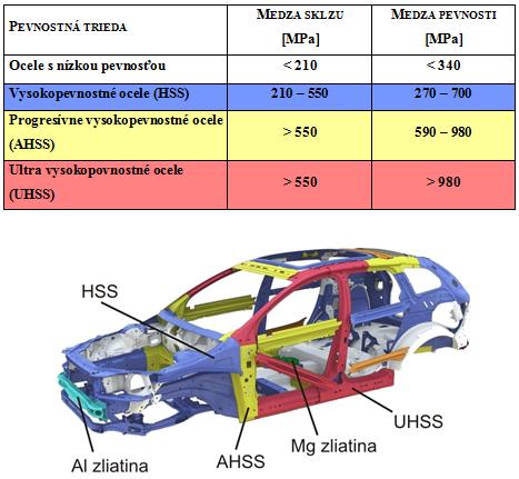 Materiály používané v karosériách automobilov :: www.elearnHaZZ.sk