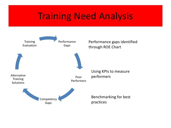 Training Need Analysis Chart  Google Search  Training Topics N
