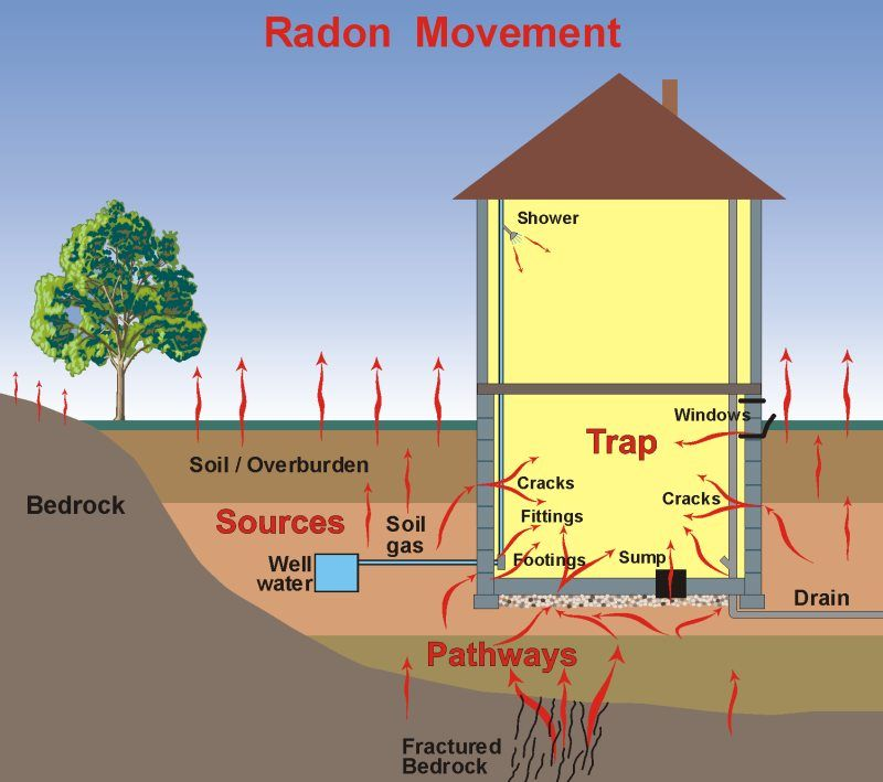 Merveilleux How Does Radon Enter My Home? What If I Donu0027t Have A Basement