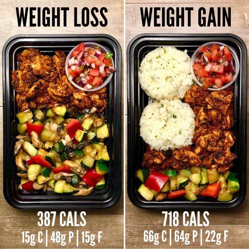 Super kalorienreiche Diät zur Gewichtszunahme
