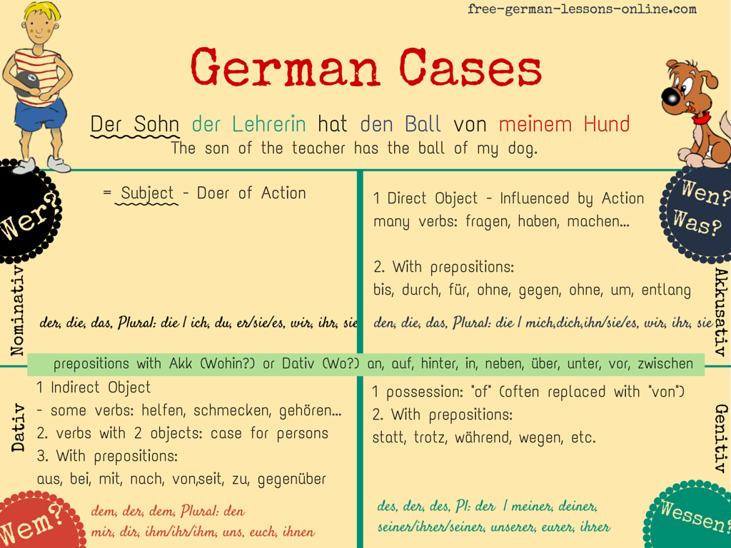 Learn German: German Cases - an overview. Understand and learn the ...