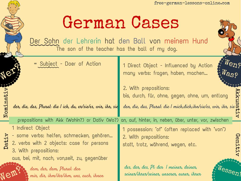 Learn German German Cases