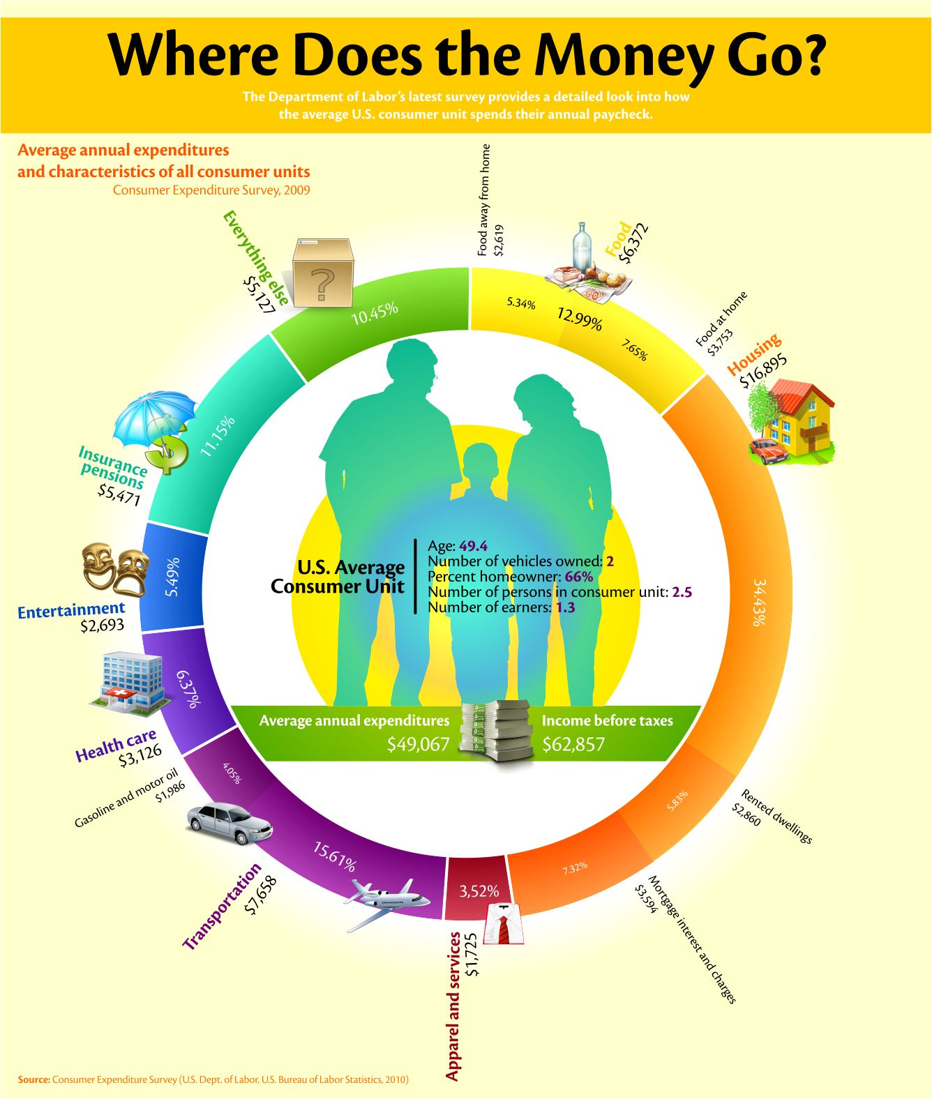 Infographic The Key Economic Policies Put Forward By: How Do American Families Spend Their Money? [infographic
