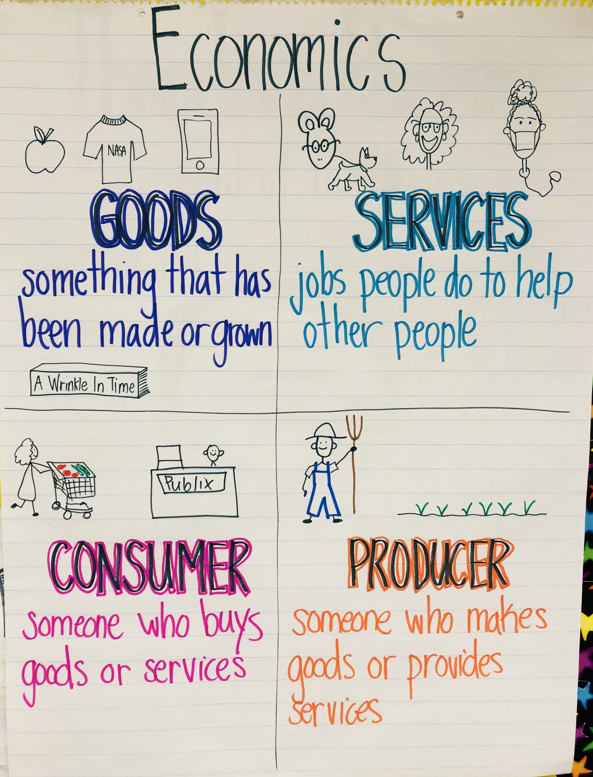 Producers and Consumers Worksheet Economics Goods Services Consumer  Producer Anchorchart   Teaching economics [ 2560 x 1954 Pixel ]