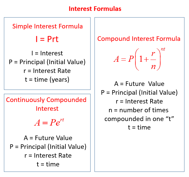 Simple Interest Compound Interest Continuously Compounded Interest Simple Interest Simple Interest Math Word Problems