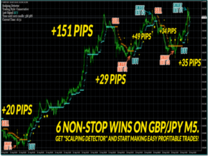 How to take profit in forex