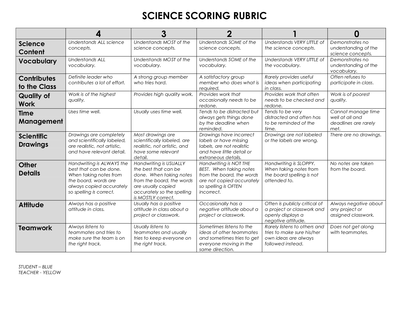 Jr High Science Notebook Rubric