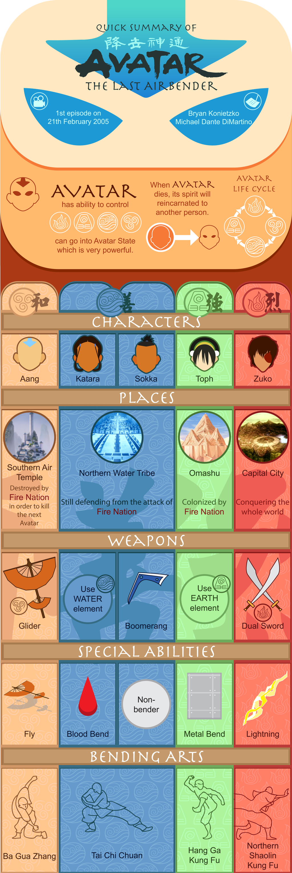 Avatar The Last Airbender Infographic Final Design by Orswen on DeviantArt