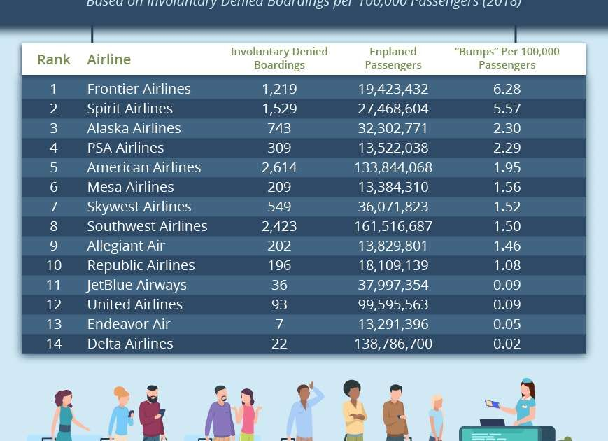 These Are The Airlines Most Likely To Bump You From A Flight Spirit Airlines Airlines Vacation Trips