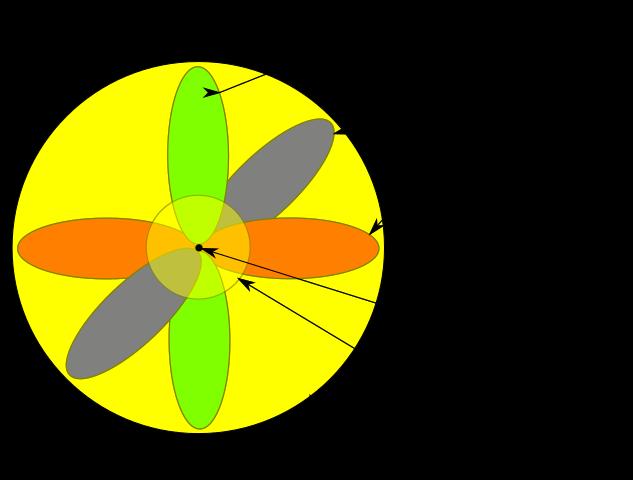 Modelo Atomico De Schrodinger Caracteristicas Postulados Modelos Atomicos Ensenanza De Quimica Teoria Atomica