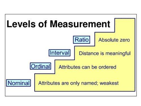 Statistics Understanding The Levels Of Measurement Statistics